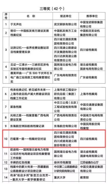 贝博正网高速档案微视频荣获国家三等奖